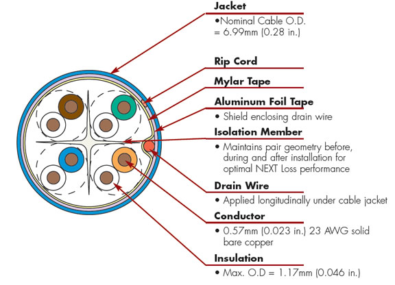 Category 6A F/UTP - US on cat 6 cable diagram, cat 6e wiring diagram, cat 6a cable, cat 5b wiring diagram, cat 2 wiring diagram, cat 5 wiring for female, cat 7 wiring diagram, cat 6 jack diagram, cat 5e wiring diagram, category 6 ethernet cable diagram, cat 6 pin diagram, cat 6a standards, cat 6a cabinet, cat 5 termination diagram, cat 5 wiring diagram, cat 6 wiring diagram, cat 6 connectors diagram, cat 3 wiring diagram, cat 4 wiring diagram, cat 6 termination diagram,